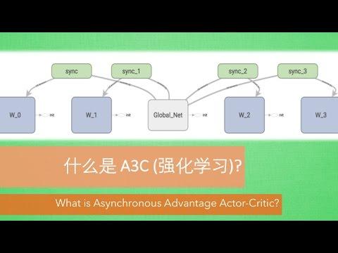 什么是 A3C (Asynchronous Advantage Actor-Critic)  (Reinforcement Learning 强化学习)