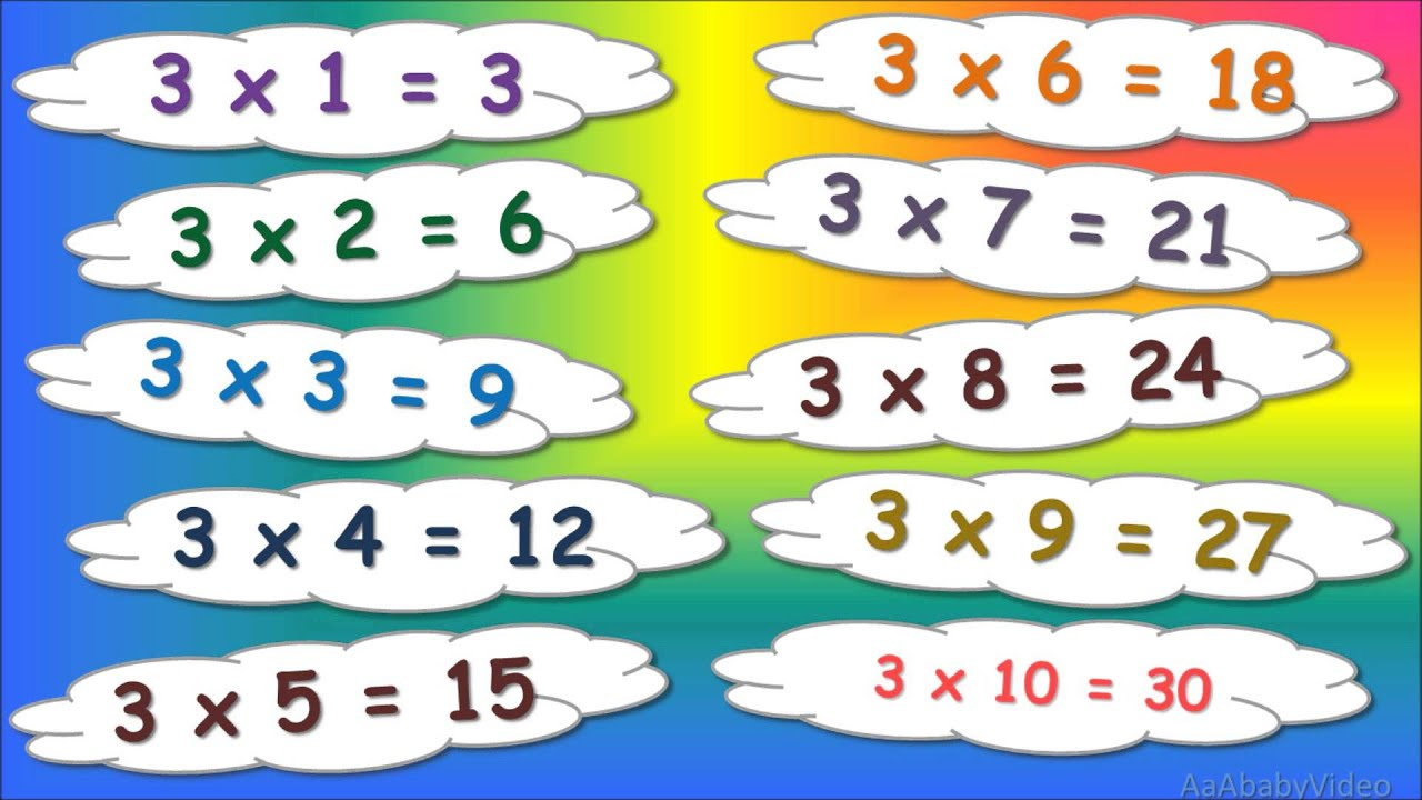 ᴴᴰ Multiples of Three (3 Times Table) Song - Nursery Rhyme ...