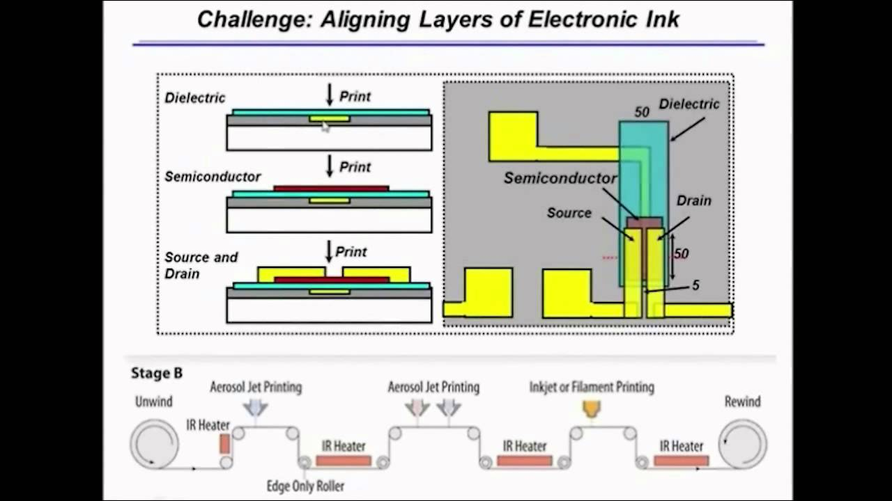 High volume roll to roll printing thin film transistors professor high volume roll to roll printing thin film transistors professor frisbie publicscrutiny Gallery
