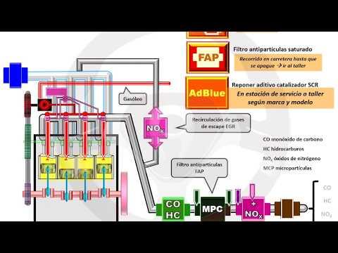 INTRODUCCIÓN A LA TECNOLOGÍA DEL AUTOMÓVIL - Módulo 6 (6/13)
