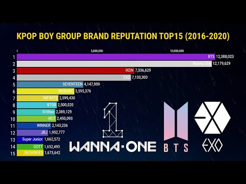 [TOP 15] KPOP BOY GROUP BRAND REPUTATION RANKINGS | 2016-2020