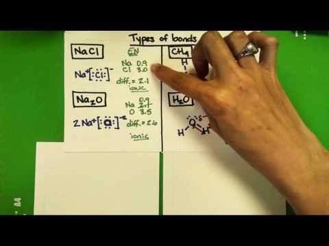 L7V1 Lewis Dots app intro; types of bonds