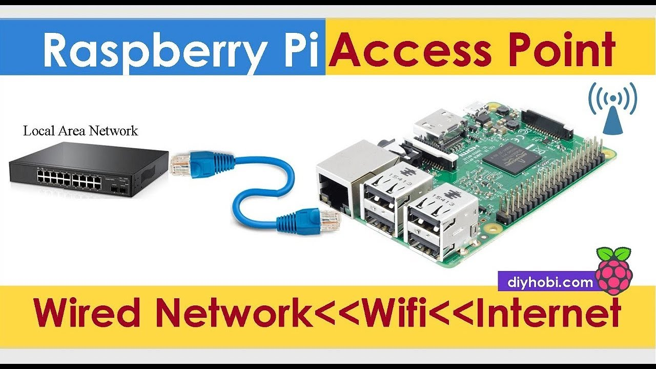 Turn Raspberry Pi To Access Point From Wifi To Ethernet Raspberry Pi