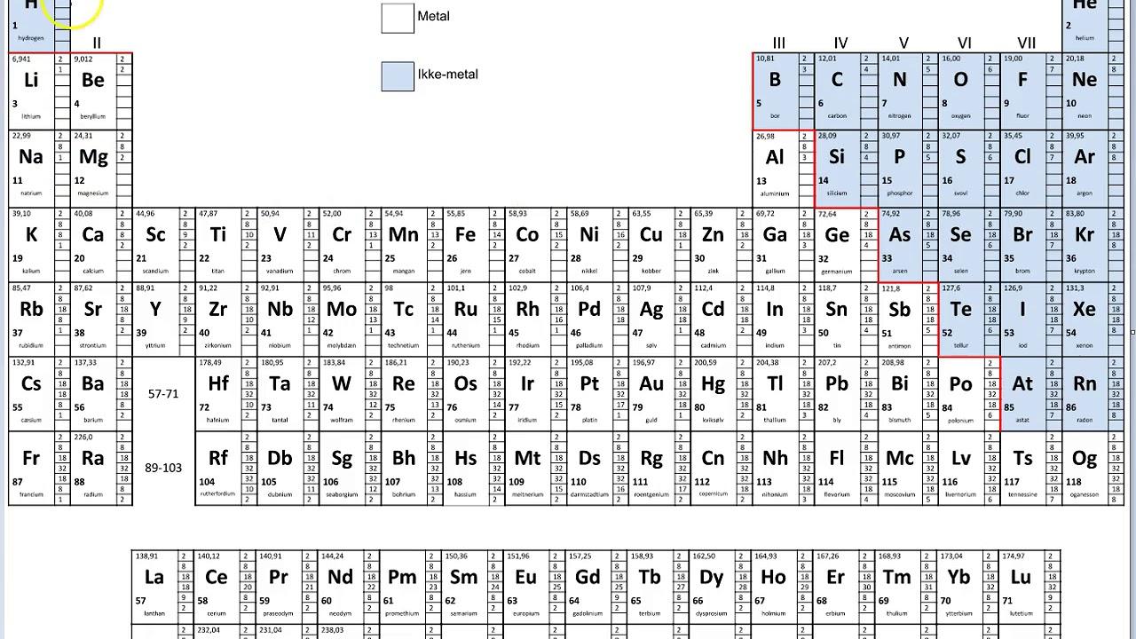 Periodiske system