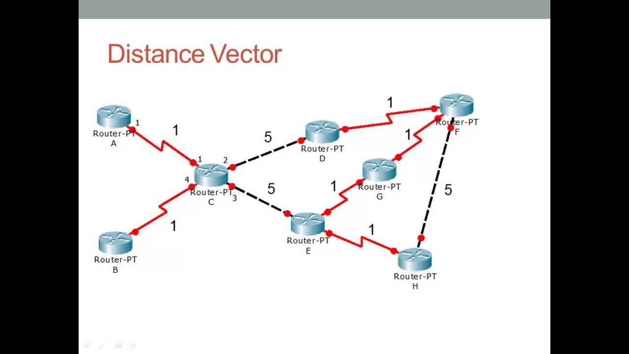 how to find distance between 2 vectos