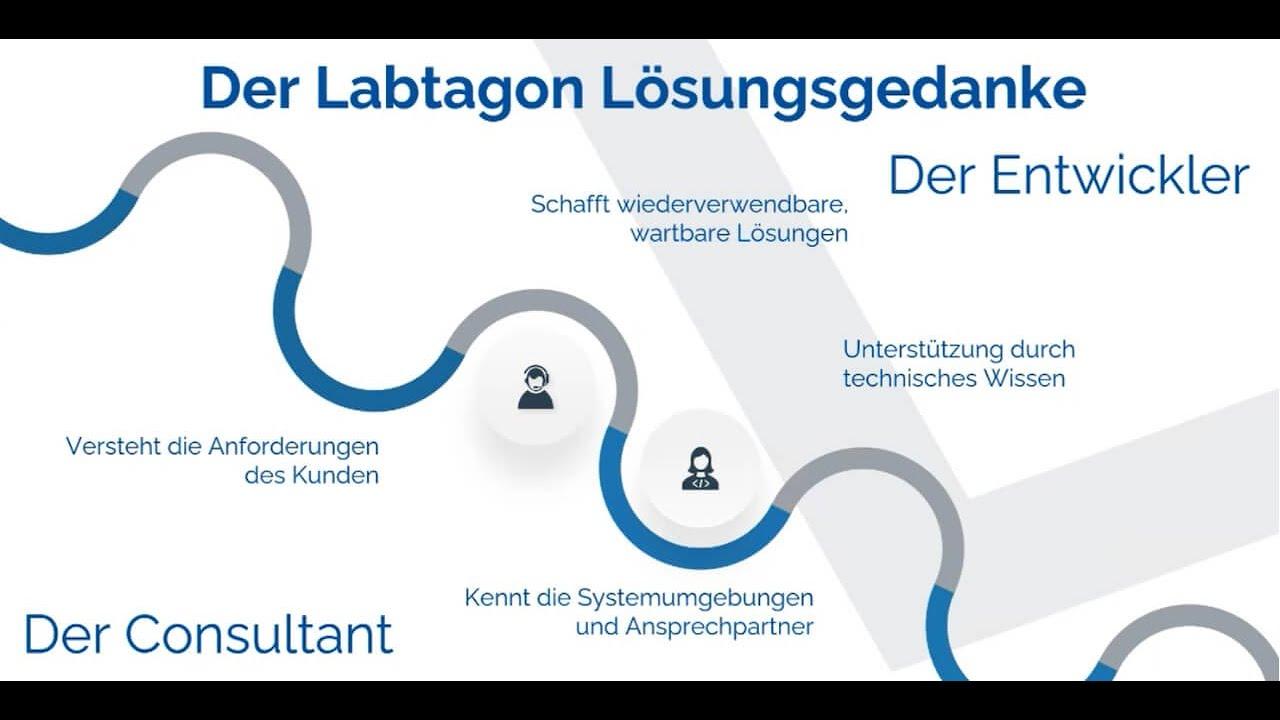 Labtagon   Netzpalaver   CloudComputing Datacenter Cybercrime ...