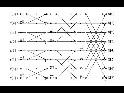 DSP Lecture 11: Radix-2 Fast Fourier Transforms