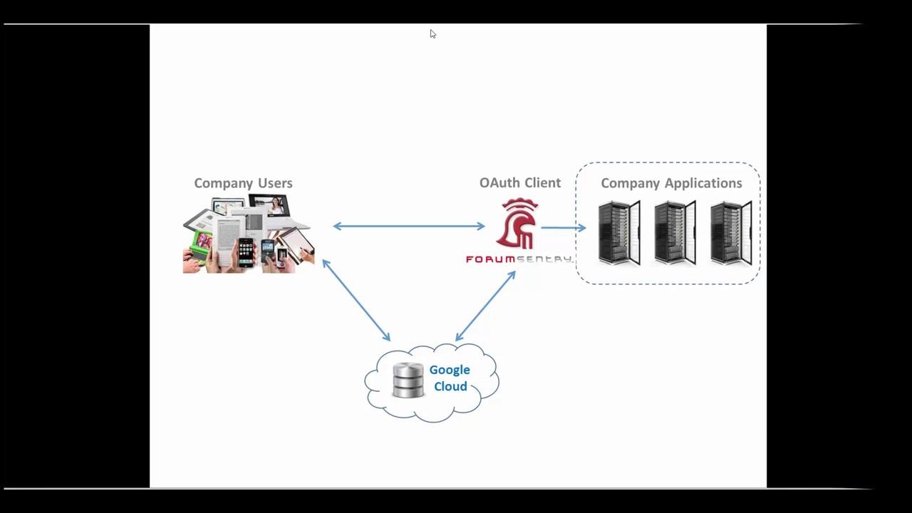 API Gateway - OAuth SSO