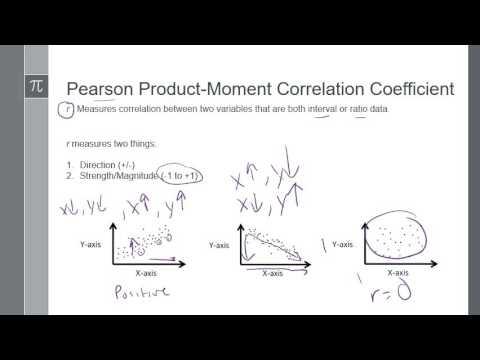 Module 6 - Correlation & Regression