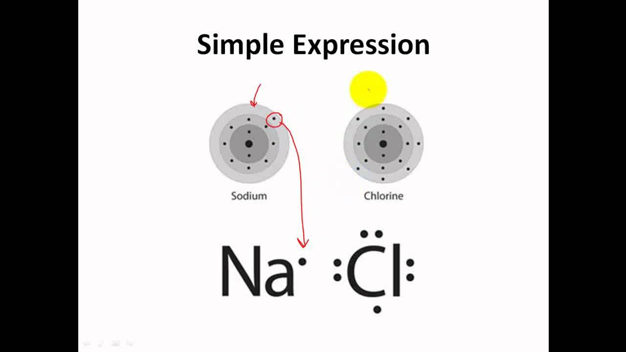 lewis dot structures  formula units  u0026 ionic formulas - clear  u0026 simple