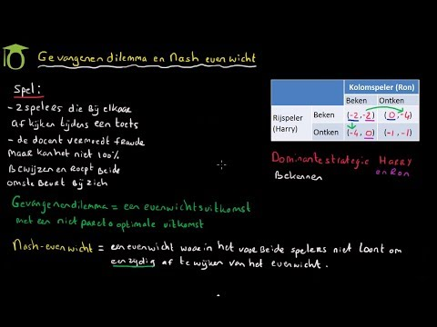 Gevangenendilemma en Nash evenwicht - (economie)