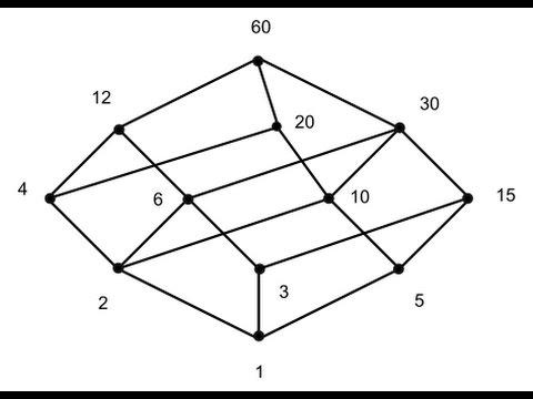 DIAGRAMAS DE HASSE PDF