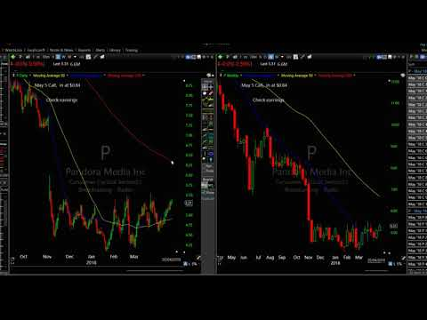 Where are the markets going now? Analysis 21 April 2018