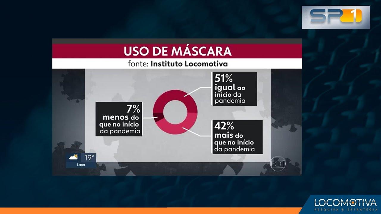 SP1: Pesquisa revela que o brasileiro está cada vez mais preocupado com o uso da máscara
