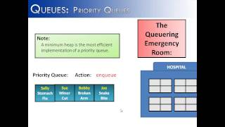 Queues Part 3: Priority Queues (Java)
