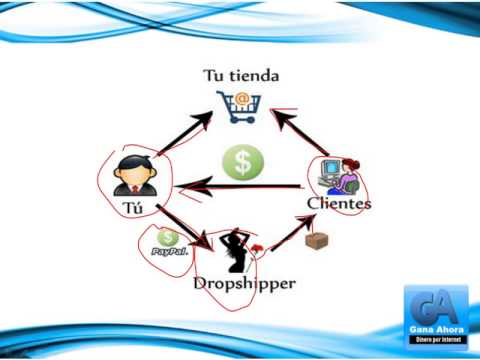 Como Iniciar Un Negocio Propio Sin Dinero | Vende Sin Inventarios