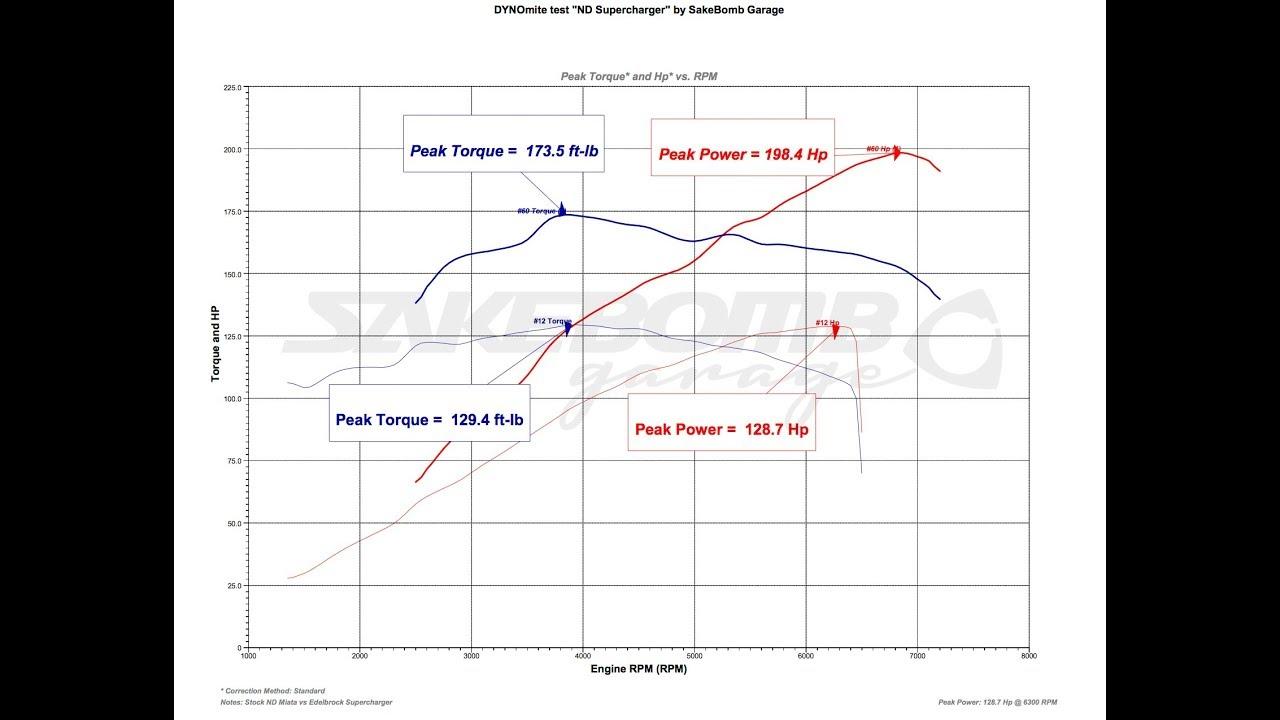 medium resolution of engine supercharger diagram