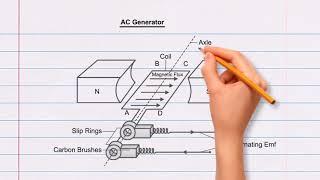 Générateur de courant alternatif