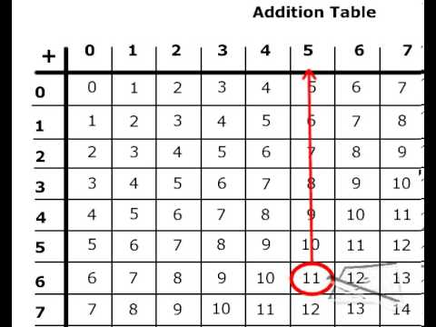 Subtraction Using the Addition Table - YouTube - subtraction table