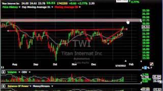 Ntct, Asia, Bvsn, Swi - Stock Charts - Harry Boxer, Thetechtrader.com