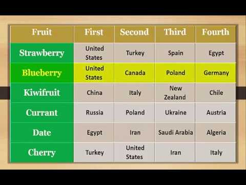 Largest Fruits Producing Countries In The World