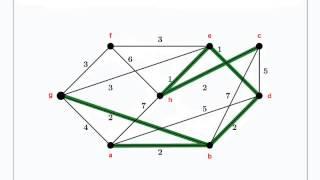 Algoritmo de Kruskal (3) - Teoría de Grafos