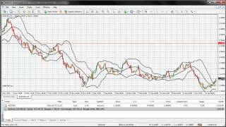 Trade Forex in Dubai - Bollinger Bands