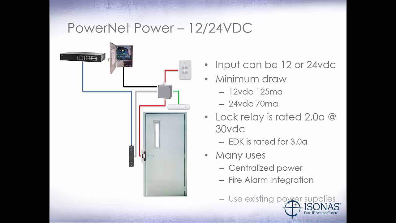 maxresdefault 301 powernet hardware youtube isonas wiring diagram at panicattacktreatment.co