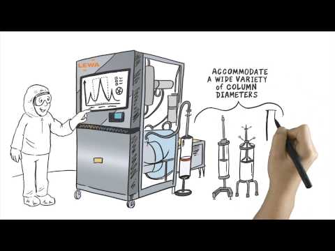 NEW! LPLC Process Chromatography - don't get left behind! LEWA EcoPrime