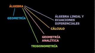 Introducción al Álgebra, Expresiones Algebraicas y Partes de un Monomio