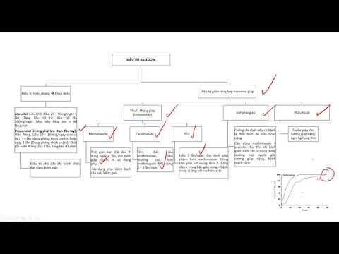 Video 5 - Điều trị bệnh lý basedow (Graves disease)