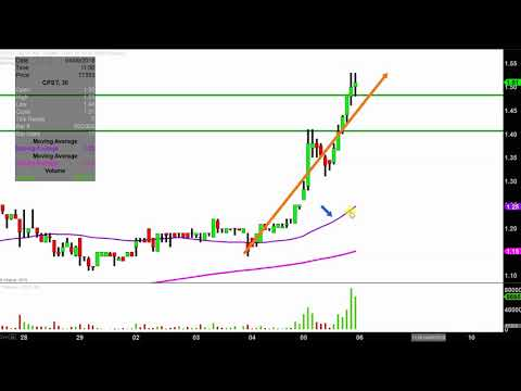 Capstone Turbine Corporation - CPST Stock Chart Technical Analysis for 04-05-18