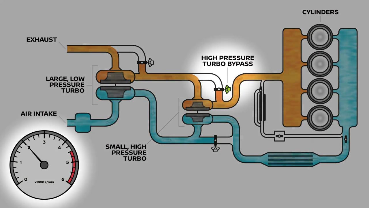 nissan navara twin turbo engine [ 1280 x 720 Pixel ]