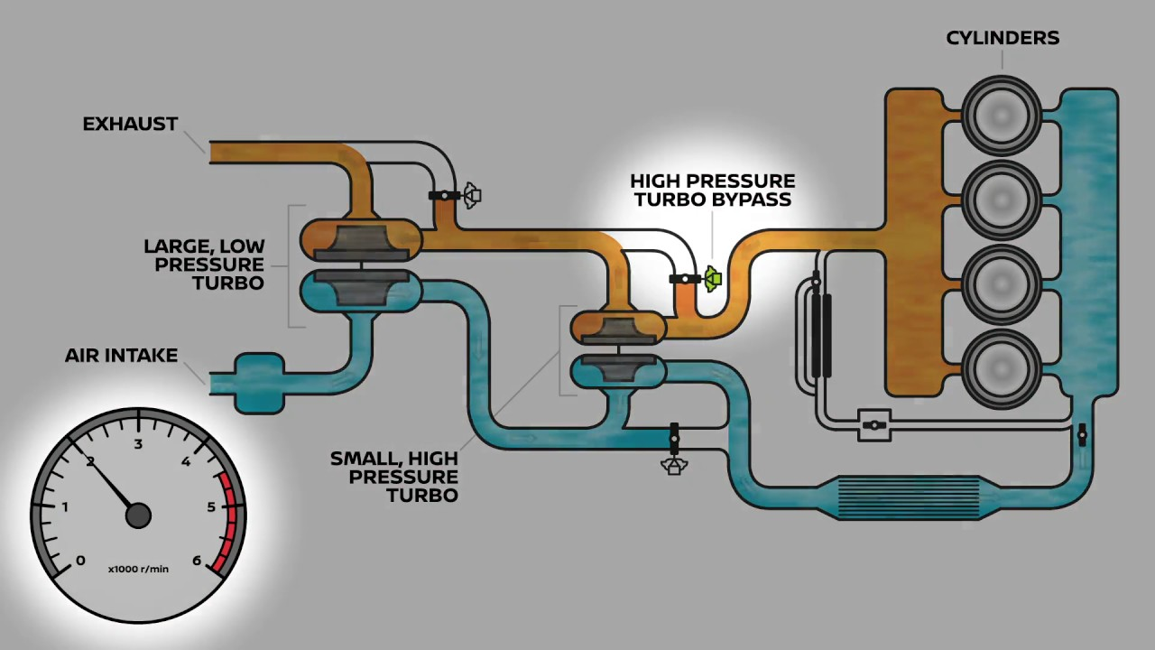 hight resolution of nissan navara twin turbo engine