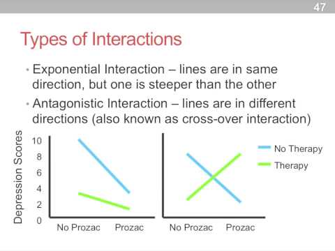 main effects and interaction effects of Is analogous to the definition of a two-way interaction a two-way interaction is a  difference in the simple main effects of one of the variables as you change.