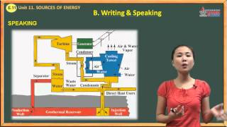 Tiếng Anh 11 - Unit 11. Sources Of Energy - Speaking And Writing