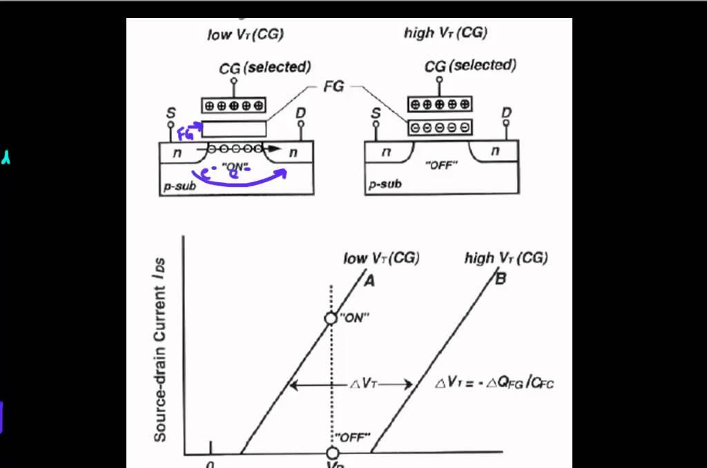 baics of flash memory operation  part 1