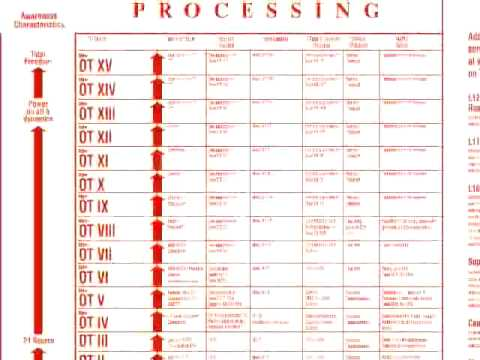 OT levels | Scientology | FANDOM powered by Wikia