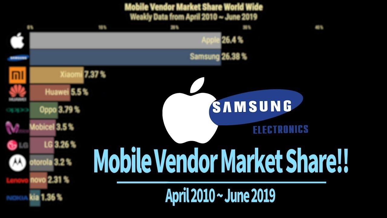 0219baf48 Móviles: Ranking de cuota de mercado entre marcas desde 2010 hasta ...
