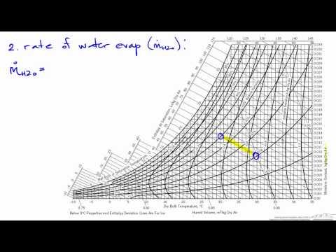 Humidity Chart: Adiabatic Humidification