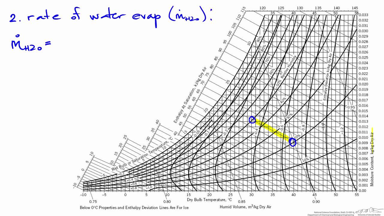 Humidity Chart  Adiabatic Humidification