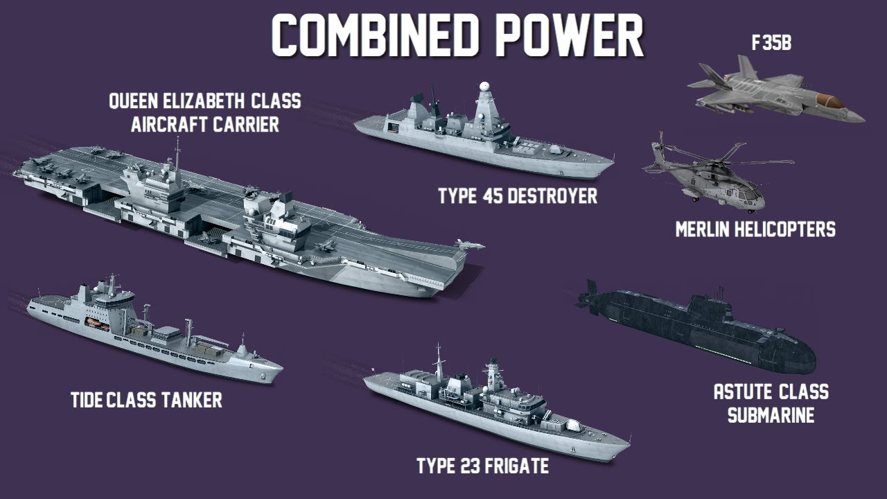 British Navy's Carrier Strike Group formation