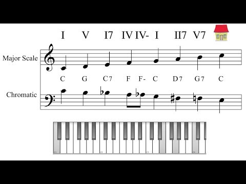 Exercise- Harmonising Chromatic with Major scale and vice versa