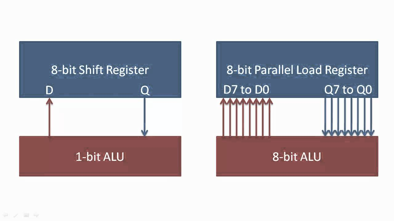 Shift Registers And Parallel Load Youtube 8 Bit Alu Block Diagram