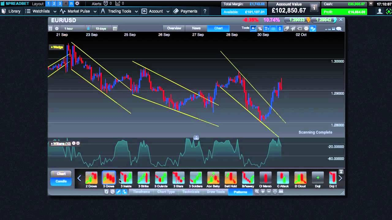 spread betting demo account iphone frame