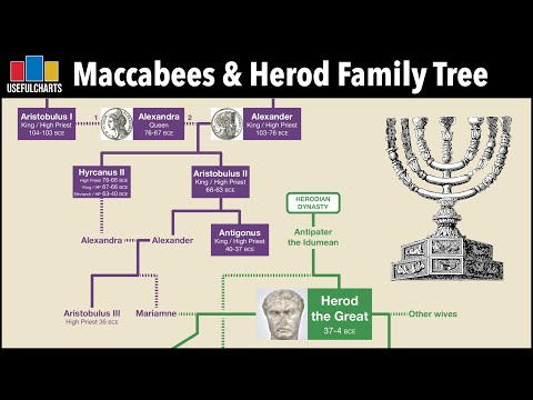 Maccabees \u0026 Herod The Great Family Tree | Feat. Sam Aronow