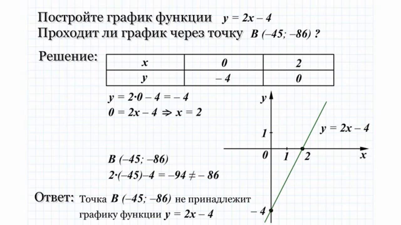 Построить график функции решение задач по математике материальная помощь студентам ижгту