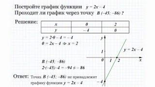 19.1 Постройте график функции y=2x-4.
