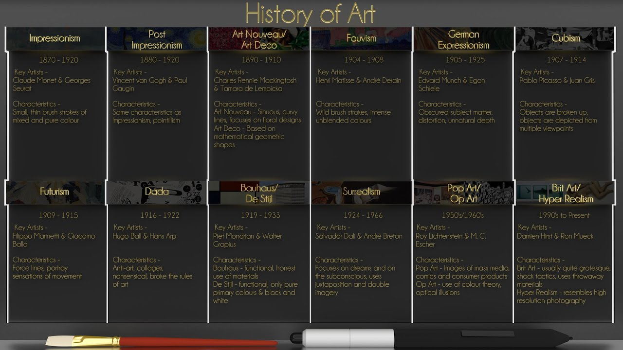 History of art assignment 2 timeline and pop art op art youtube history of art assignment 2 timeline and pop art op art altavistaventures Image collections