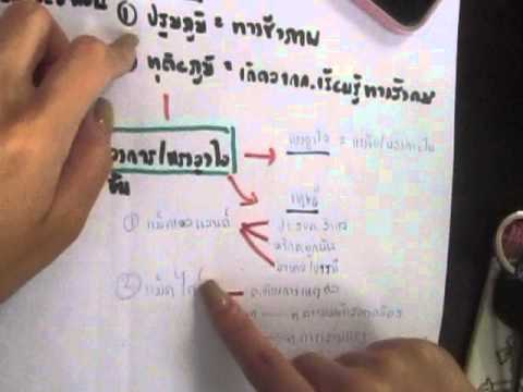 Marketing Presenting to Prof Saranyapong ชื่อน.ส.ธัญวลัย เมธีสุวิบูลย์